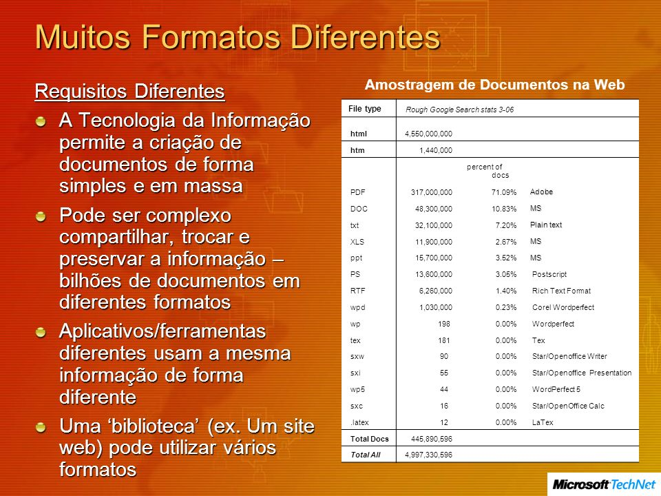 Muitos Formatos Diferentes