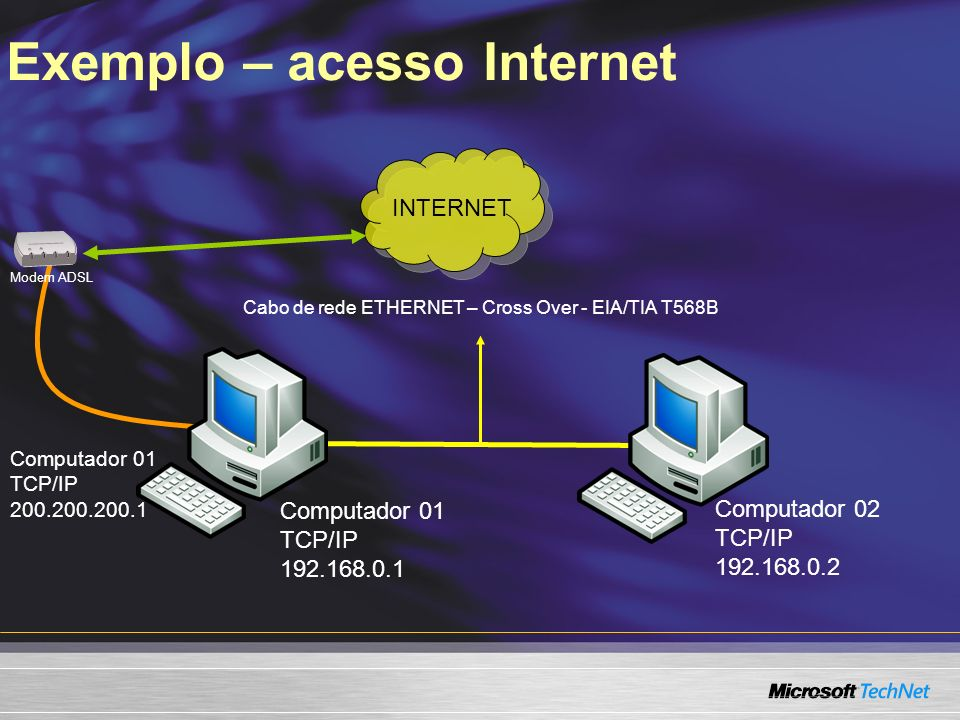 Exemplo – acesso Internet