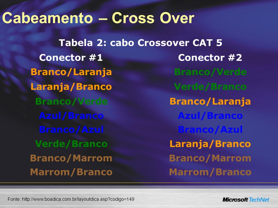 Cabeamento – Cross Over