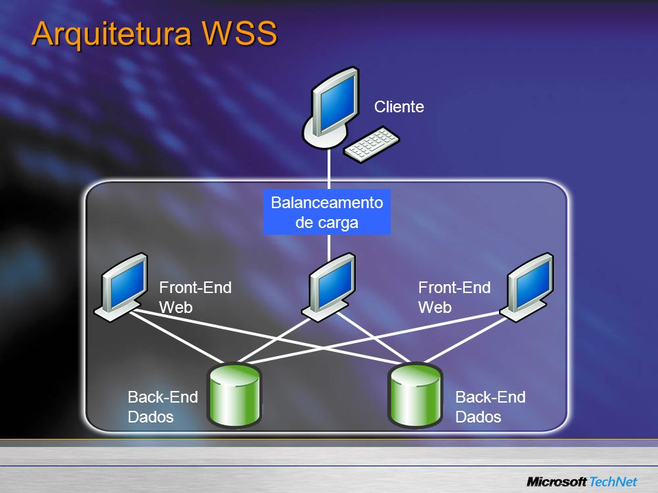 Arquitetura WSS Cliente Balanceamento de carga Front-End Web