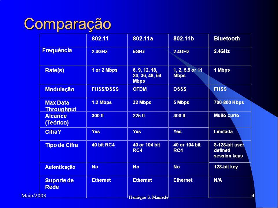 Comparação 802.11 802.11a 802.11b Bluetooth Frequência Rate(s)