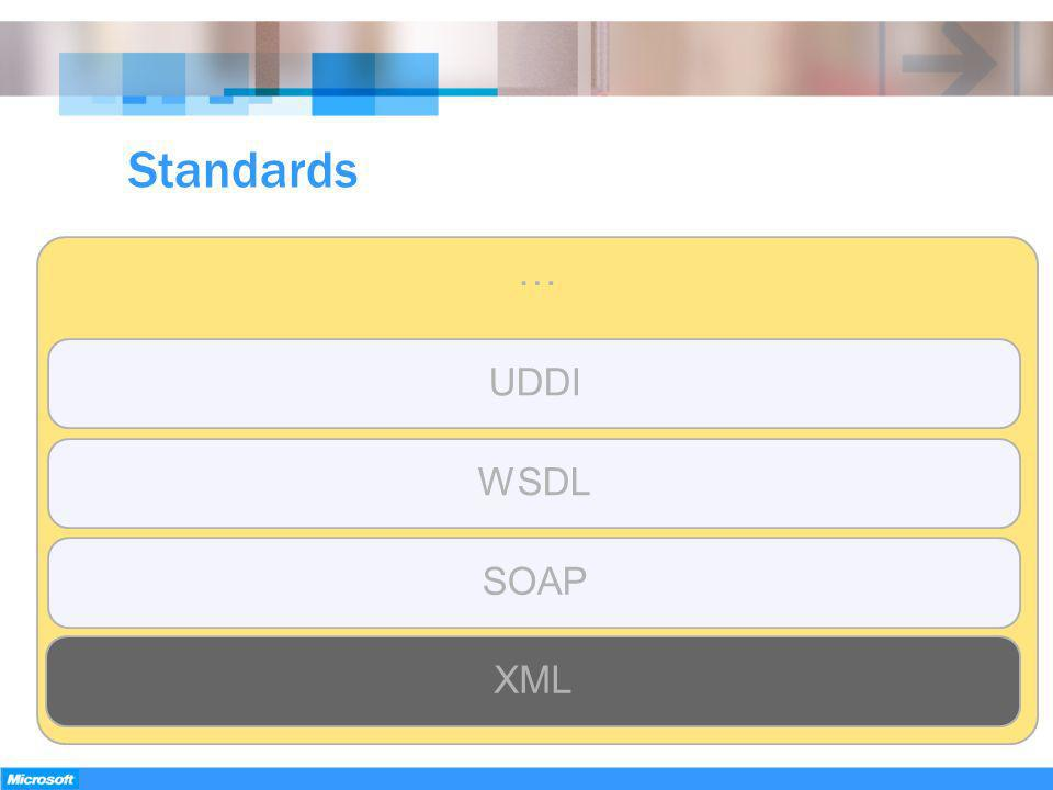 Standards … UDDI WSDL SOAP XML