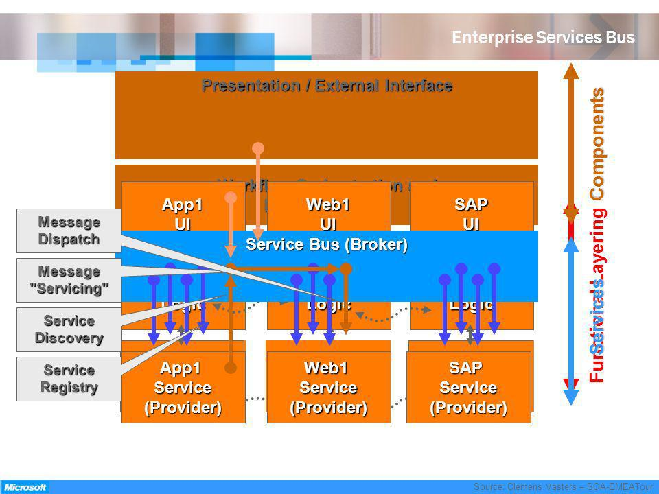 Enterprise Services Bus