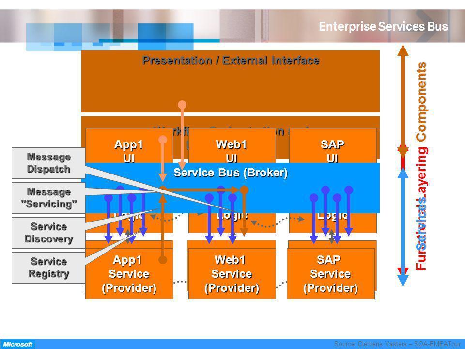 Enterprise Services Bus