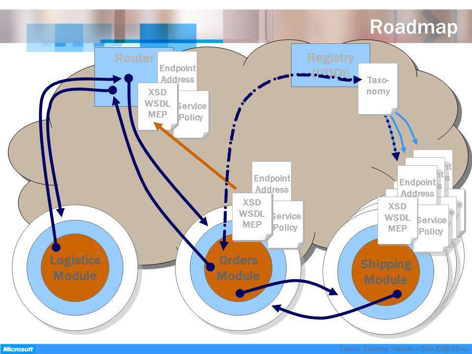 Roadmap Registry (UDDI) Router Shipping Module Shipping Module