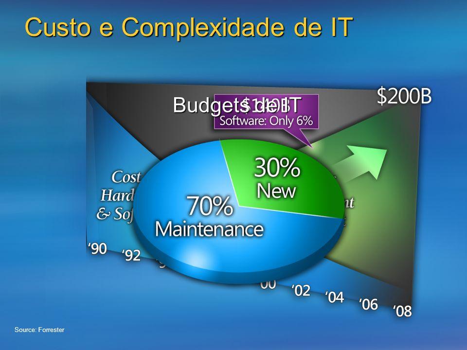 Custo e Complexidade de IT
