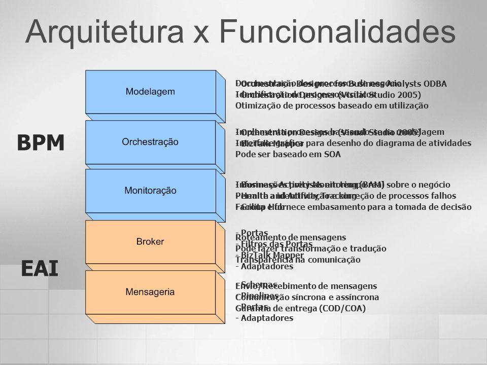 Arquitetura x Funcionalidades