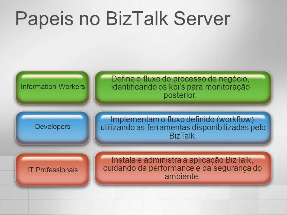 Papeis no BizTalk Server