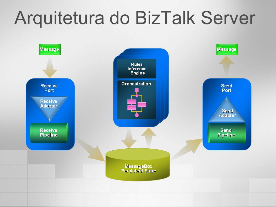 Arquitetura do BizTalk Server