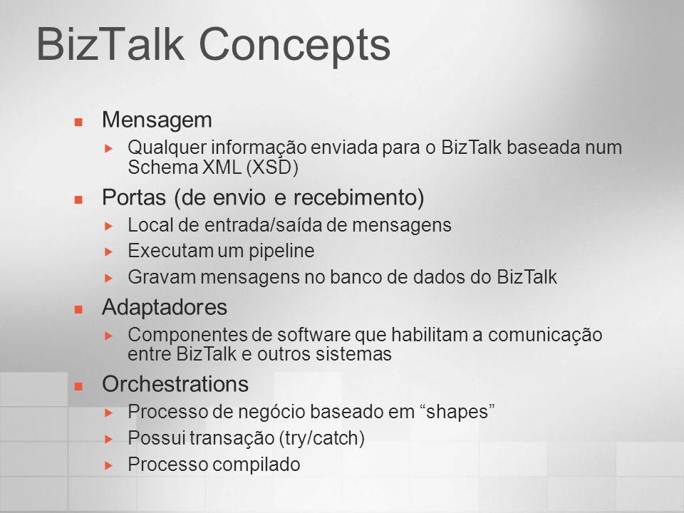 BizTalk Concepts Mensagem Portas (de envio e recebimento) Adaptadores