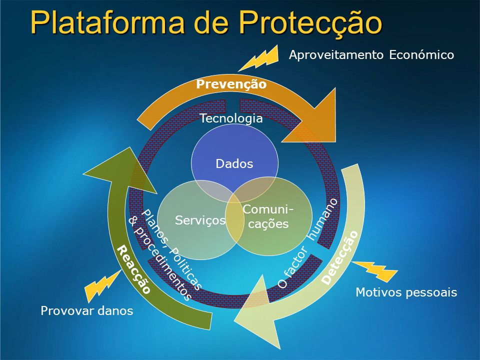 Plataforma de Protecção