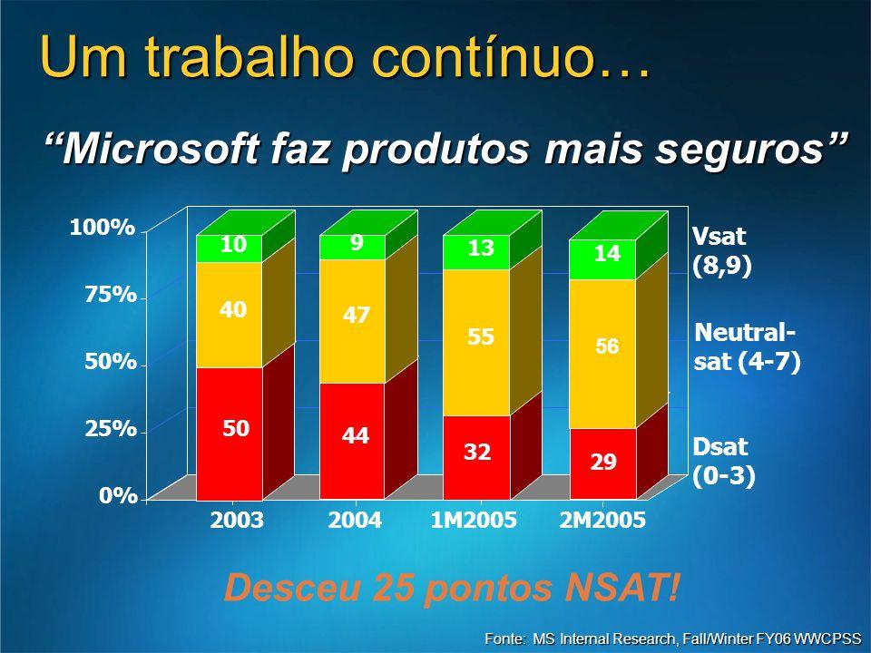 Microsoft faz produtos mais seguros