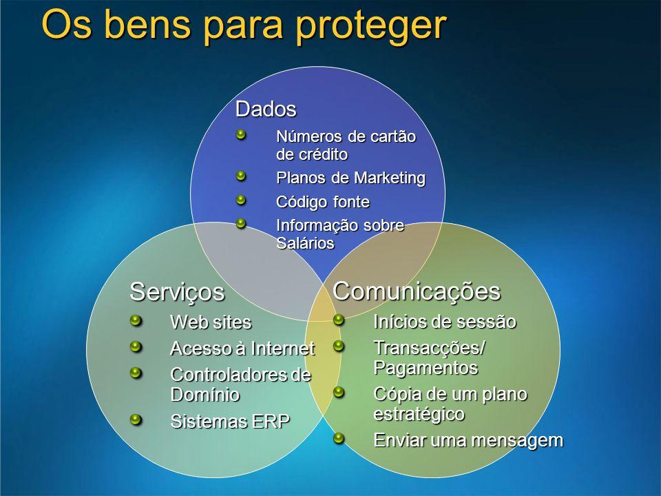 Os bens para proteger Serviços Comunicações Dados Web sites