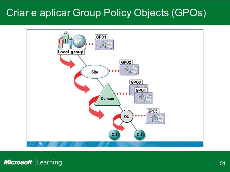 Criar e aplicar Group Policy Objects (GPOs)