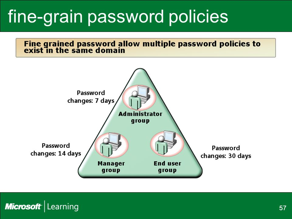 fine-grain password policies