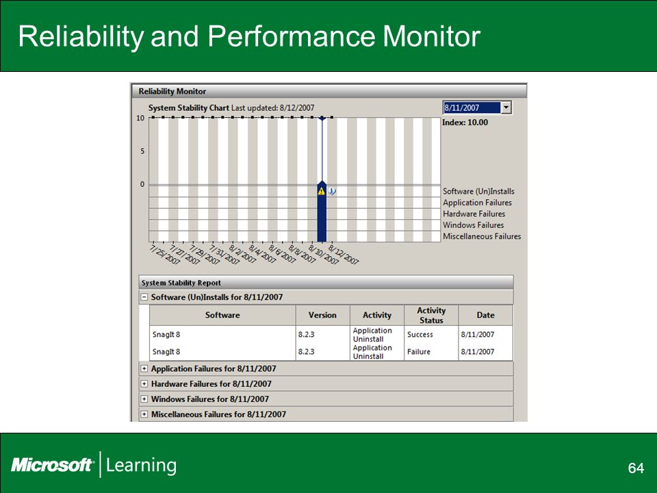 Reliability and Performance Monitor