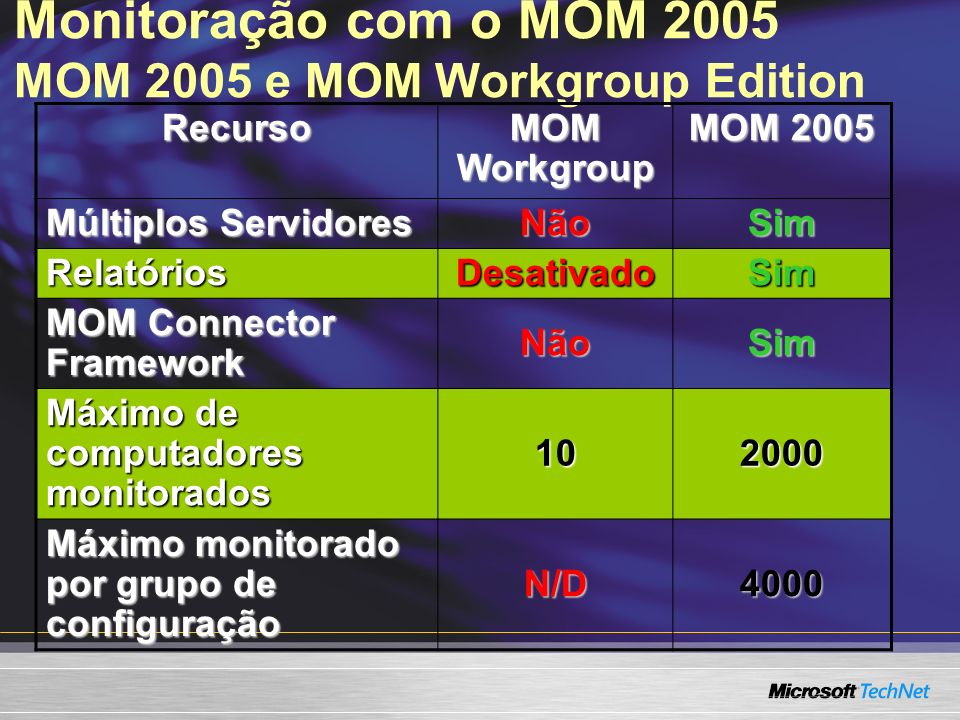 Monitoração com o MOM 2005 MOM 2005 e MOM Workgroup Edition