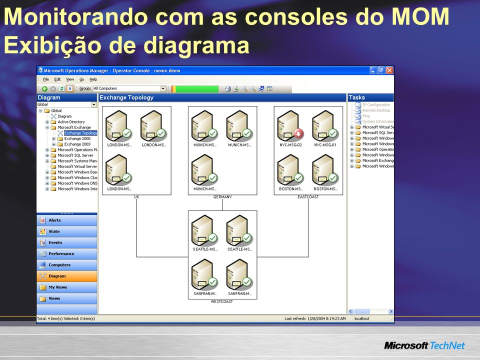 Monitorando com as consoles do MOM Exibição de diagrama