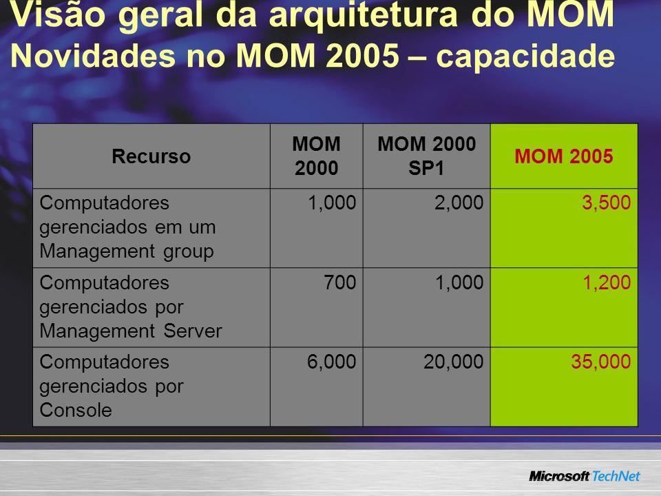 Visão geral da arquitetura do MOM Novidades no MOM 2005 – capacidade