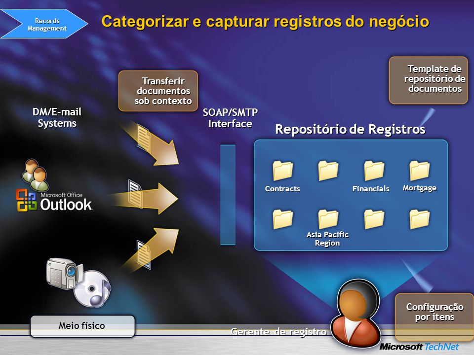 Categorizar e capturar registros do negócio