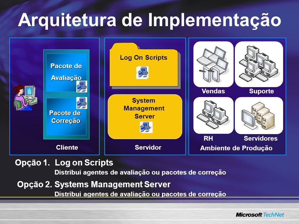 Arquitetura de Implementação