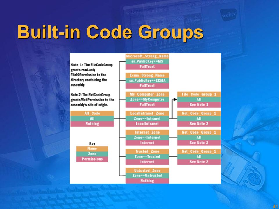 Built-in Code Groups