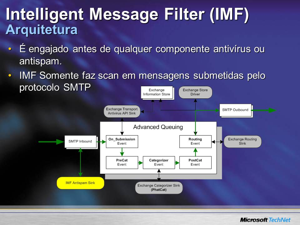 Intelligent Message Filter (IMF) Arquitetura