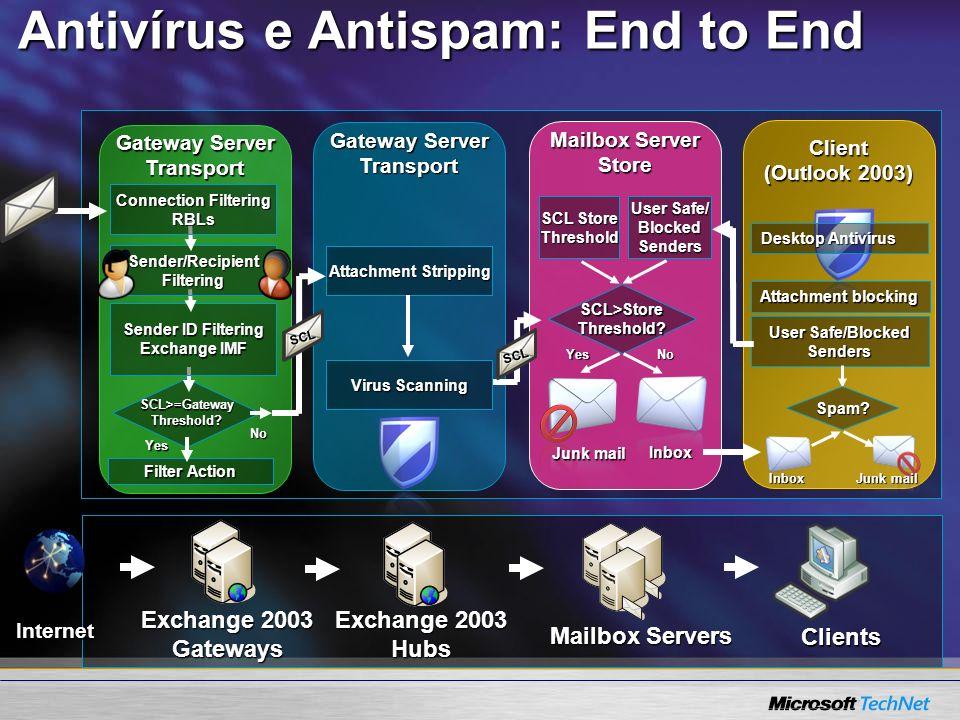 Antivírus e Antispam: End to End