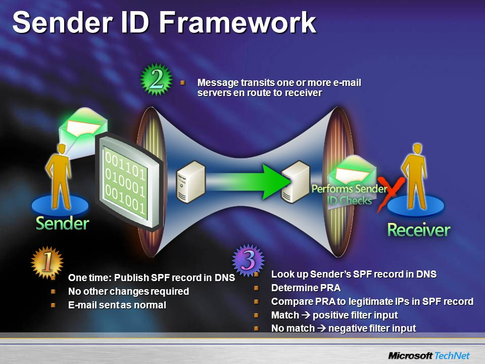 Sender ID FrameworkMessage transits one or more e-mail servers en route to receiver. Look up Sender's SPF record in DNS.