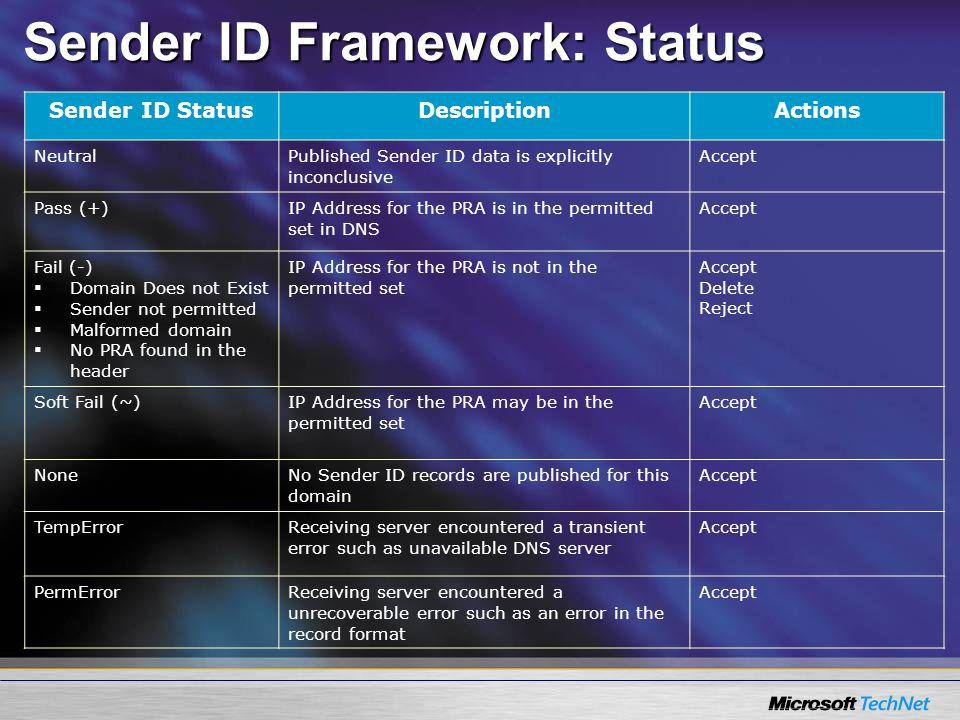 Sender ID Framework: Status