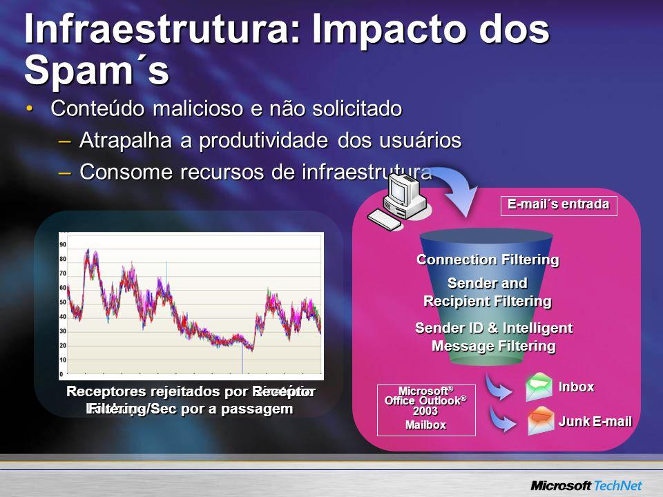 Infraestrutura: Impacto dos Spam´s