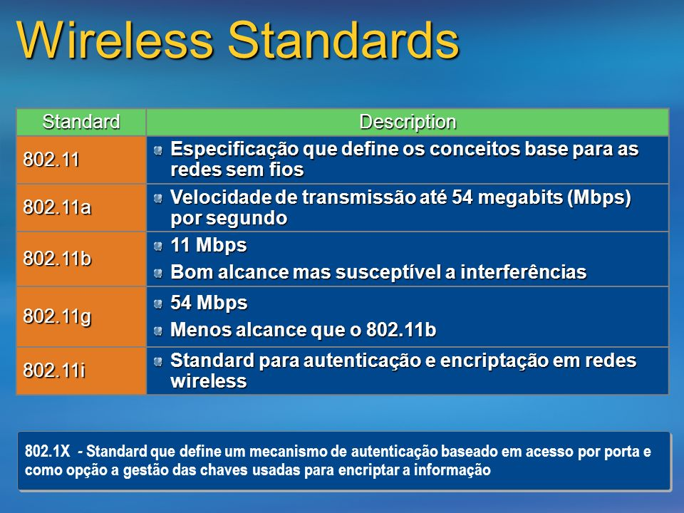 Wireless Standards Standard Description