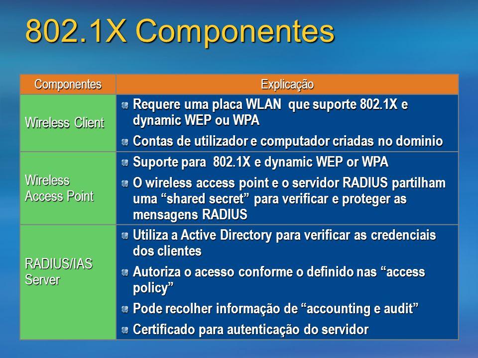 3/24/2017802.1X Componentes. Componentes. Explicação. Wireless Client. Requere uma placa WLAN que suporte 802.1X e dynamic WEP ou WPA.