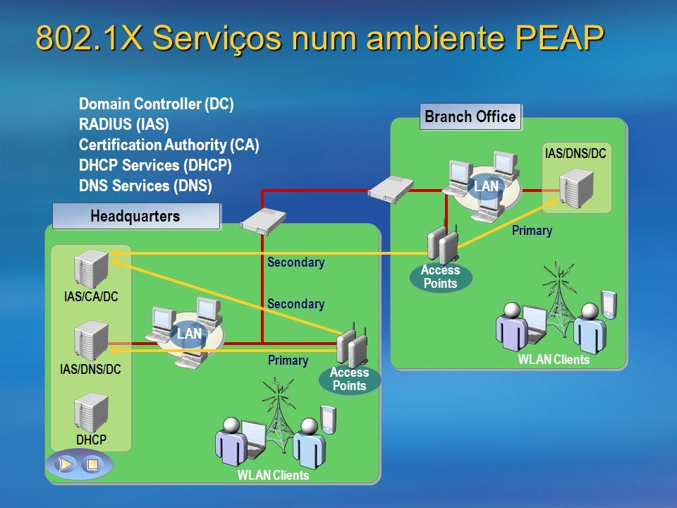802.1X Serviços num ambiente PEAP