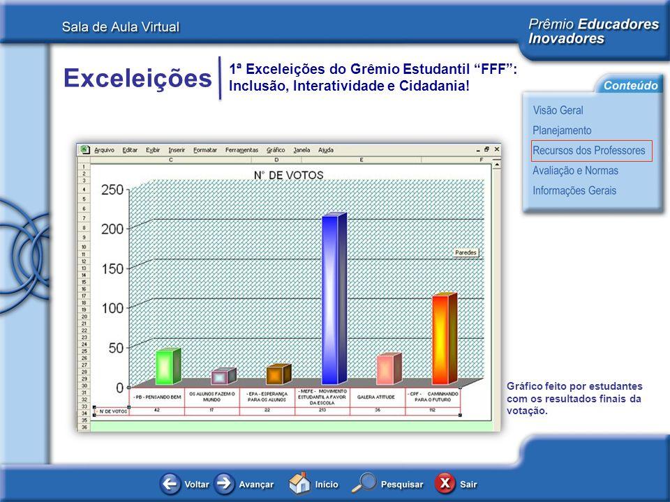 Gráfico feito por estudantes com os resultados finais da votação.