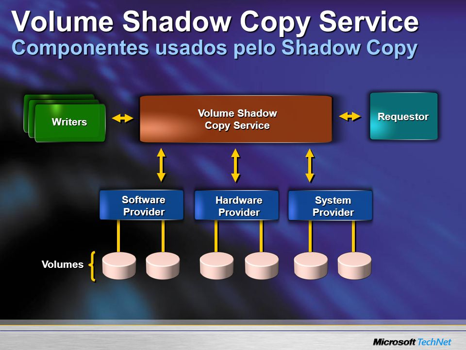 Volume Shadow Copy Service Componentes usados pelo Shadow Copy