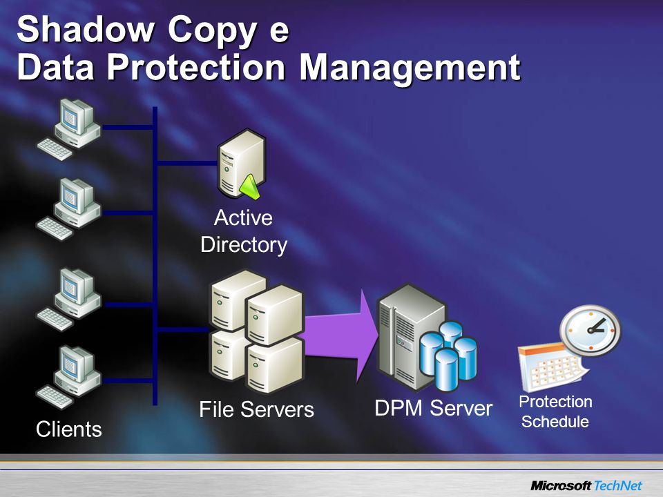 Shadow Copy e Data Protection Management