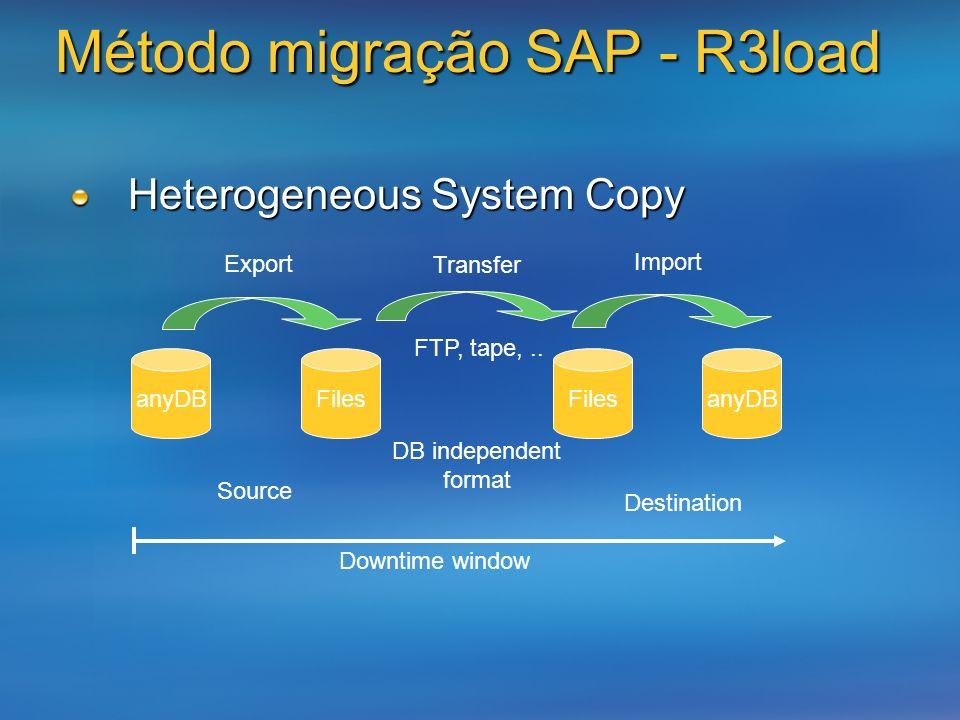 Método migração SAP - R3load