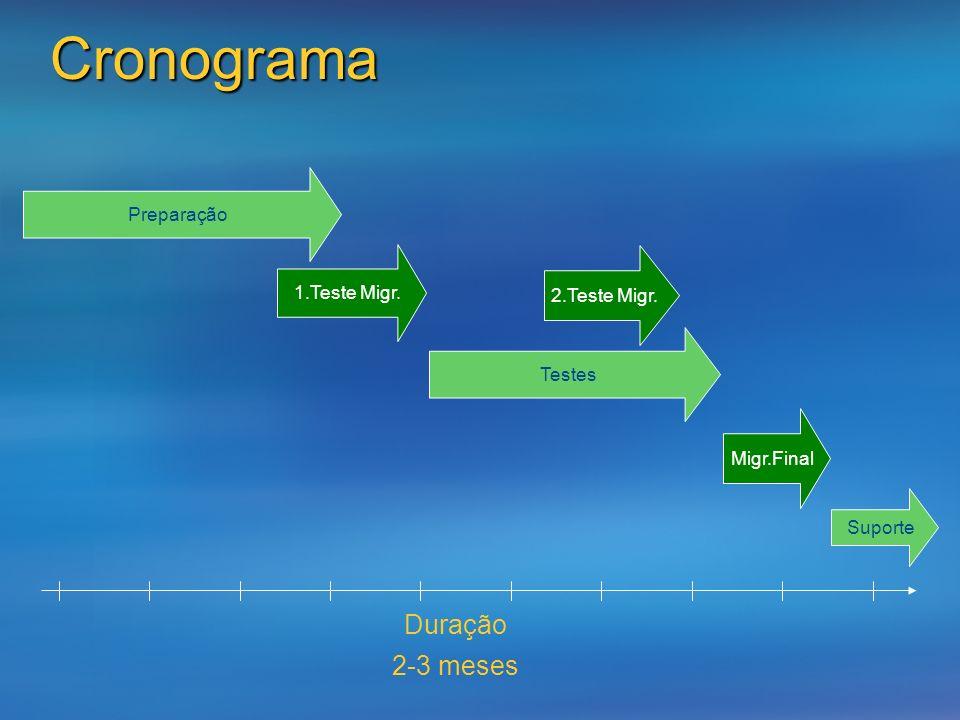 Cronograma Duração 2-3 meses Preparação 1.Teste Migr. 2.Teste Migr.