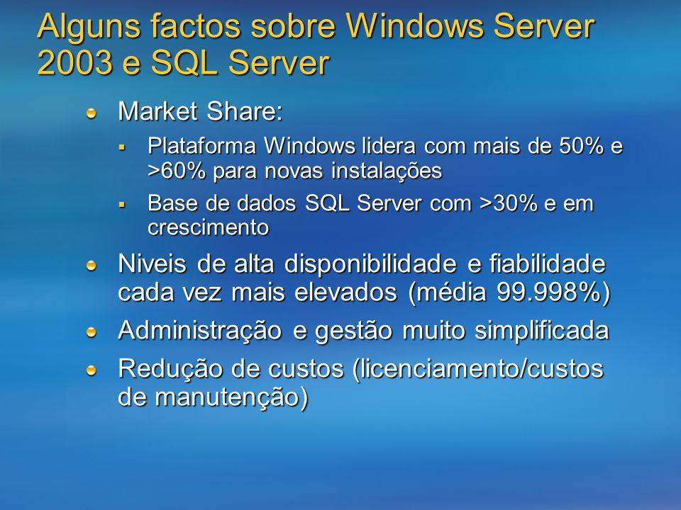 Alguns factos sobre Windows Server 2003 e SQL Server