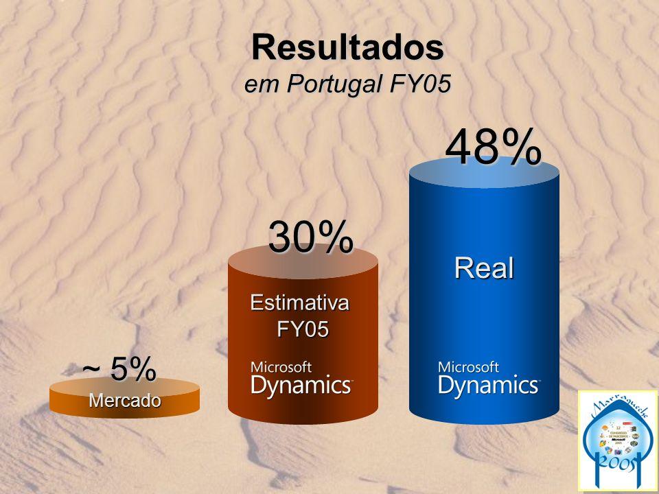 Resultados em Portugal FY05