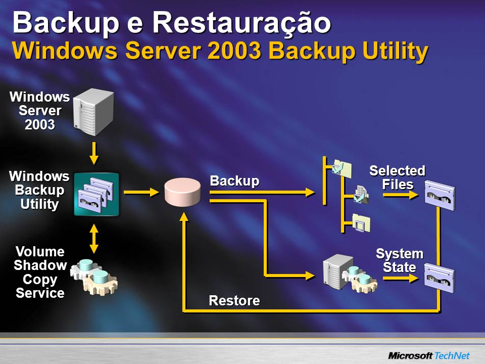 Backup e Restauração Windows Server 2003 Backup Utility