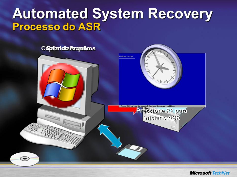 Automated System Recovery Processo do ASR