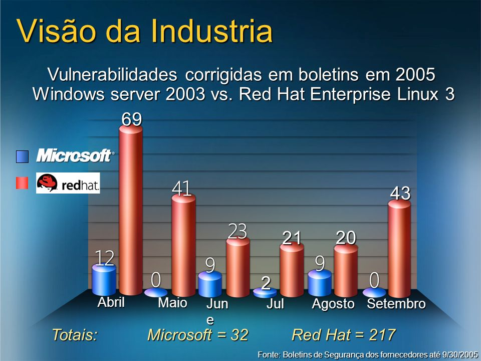 3/24/2017 7:56 AM Visão da Industria. Vulnerabilidades corrigidas em boletins em 2005. Windows server 2003 vs. Red Hat Enterprise Linux 3.