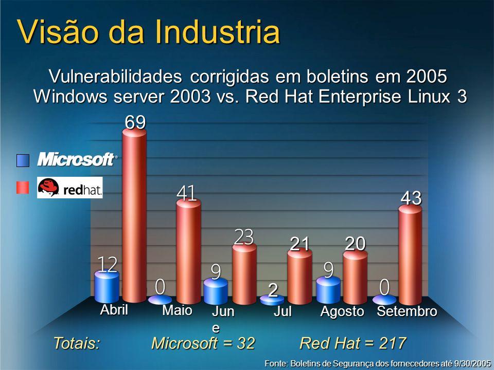 3/24/2017 7:56 AMVisão da Industria. Vulnerabilidades corrigidas em boletins em 2005. Windows server 2003 vs. Red Hat Enterprise Linux 3.