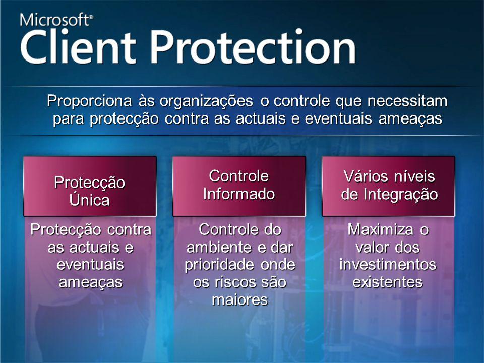 Vários níveis de Integração Protecção Única