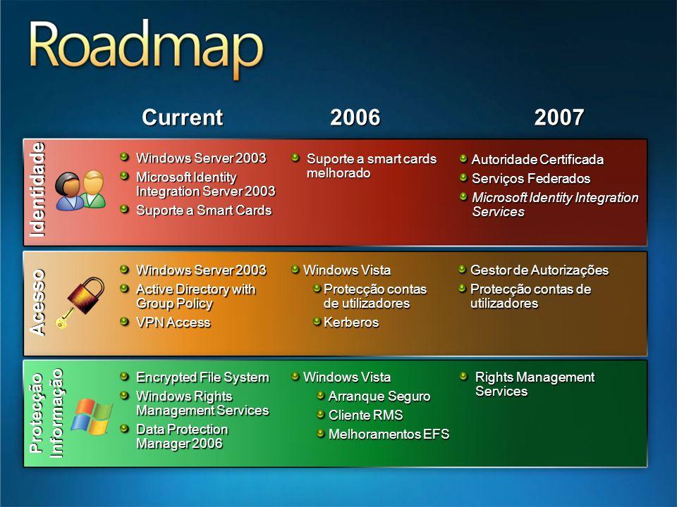 Current 2006 2007 Identidade Acesso Protecção Informação