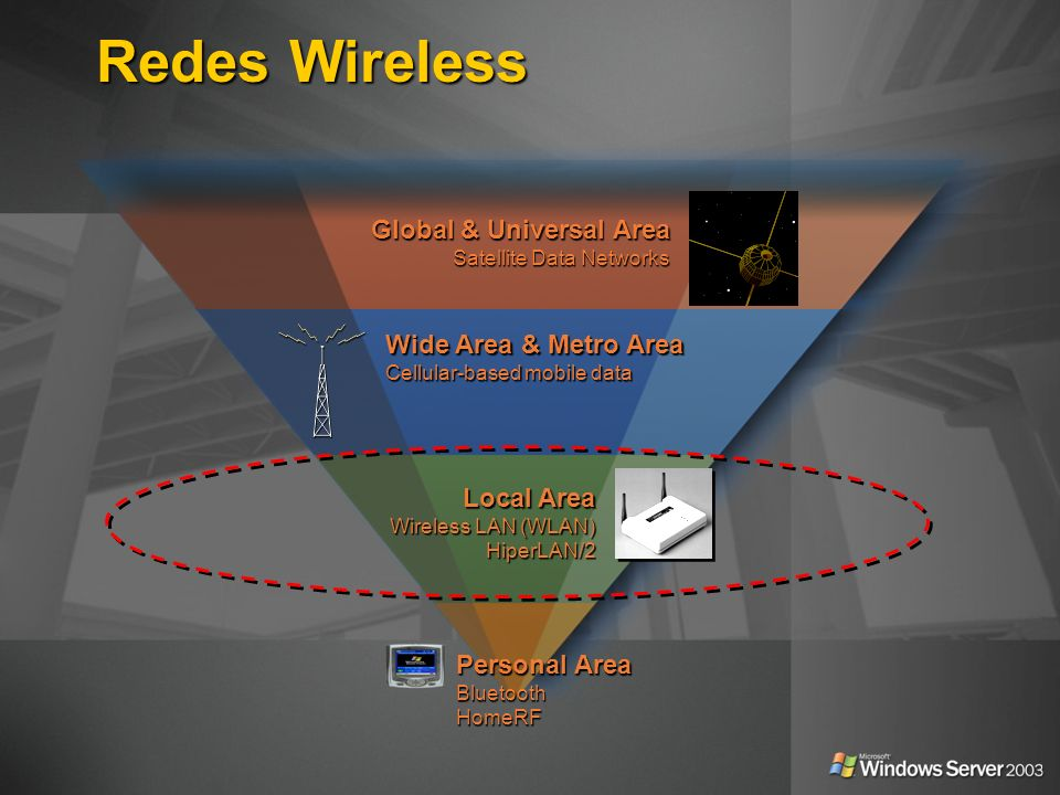 Redes Wireless Global & Universal Area Wide Area & Metro Area
