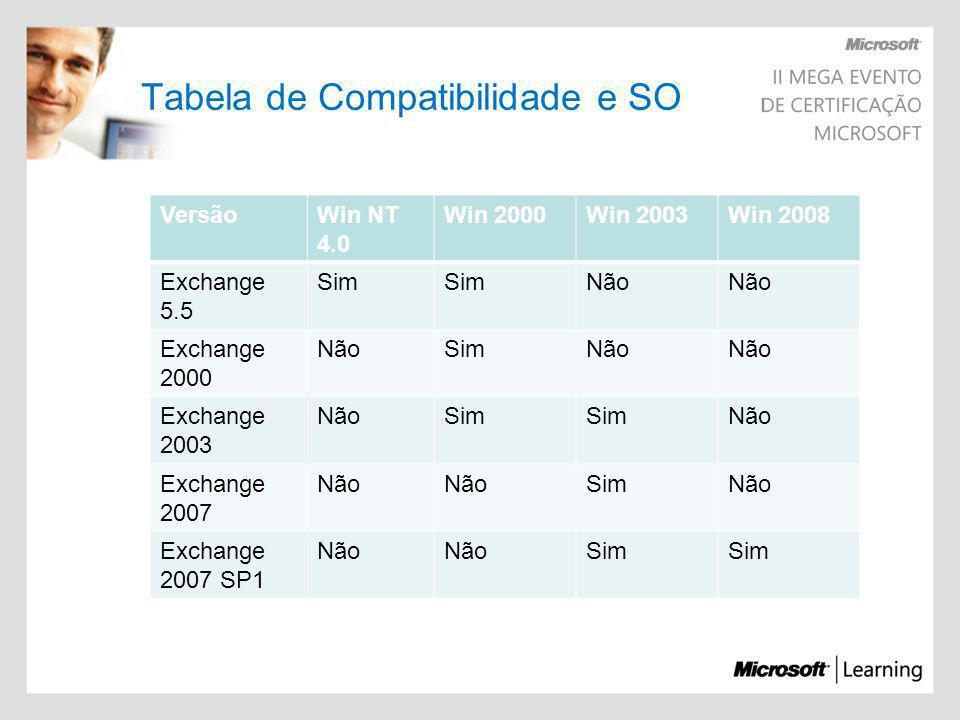 Tabela de Compatibilidade e SO