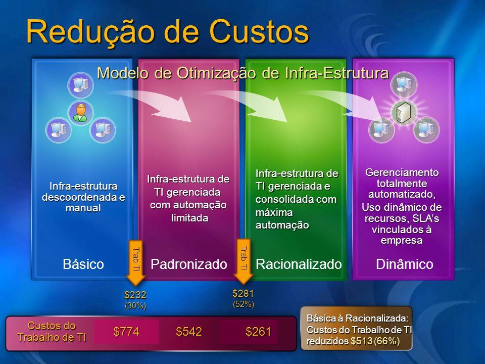 Redução de Custos Modelo de Otimização de Infra-Estrutura Básico